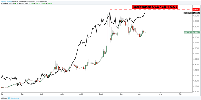 L'USD/TRY au dépend du Yuan