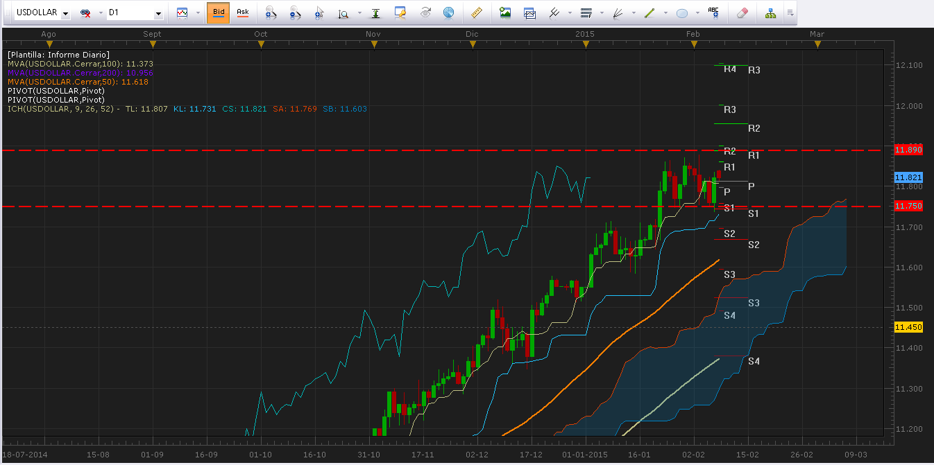 El mercado norteamericano comienza a corregir luego del alza por el positivo NFP