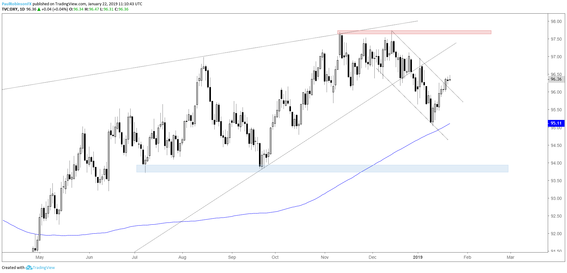 US Dollar Index DXY Daily Chart May Pull Back But Be Short Lived