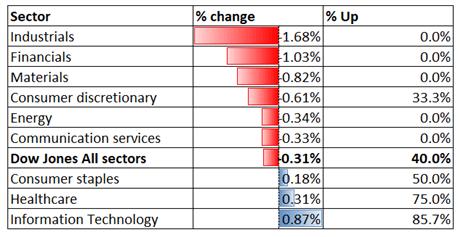 Dow Jones ABD Enflasyon Verilerinden Sonra Geri Çekildi, Hang Seng Geri Çekilebilir