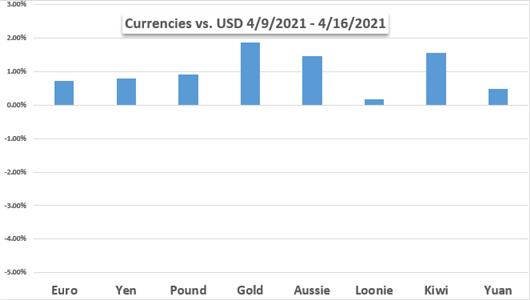 Markets Week Ahead: Dow Jones, Gold, EUR/USD, ECB, USD/CAD, BoC, Treasury Yields