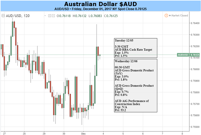 Australian Dollar Downtrend May Pause But Won't Reverse