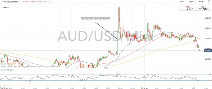 AUDUSD Outlook: US-China Trade War Nearing the End