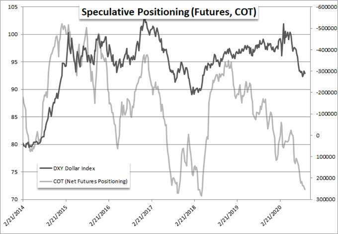 Speculative Positioning (Futures, COT)
