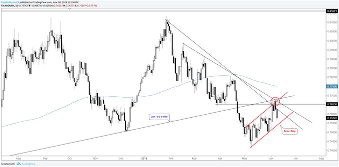 AUD/USD daily chart with bear-flag