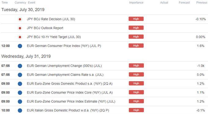Euro / Japan Economic Calendar - Data Release