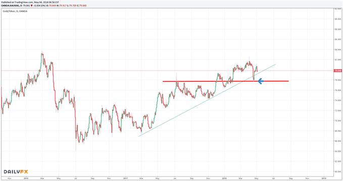 Gold-Silver-Ratio könnte Trendumkehr andeuten