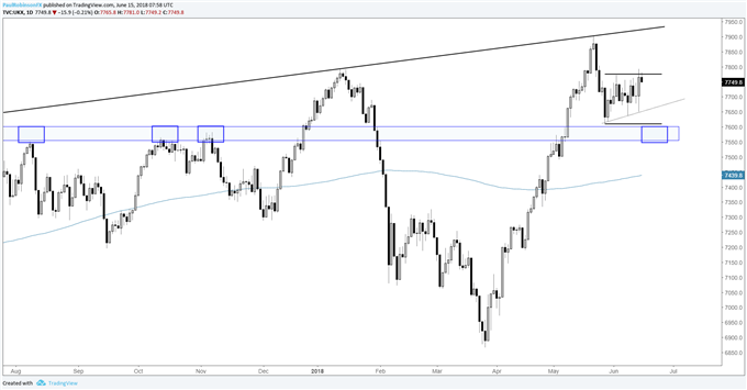 FTSE daily chart with choppy range for now