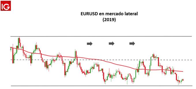 EURUSD MERCADO LATERAL 2019 - ESPECULACIÓN FOREX