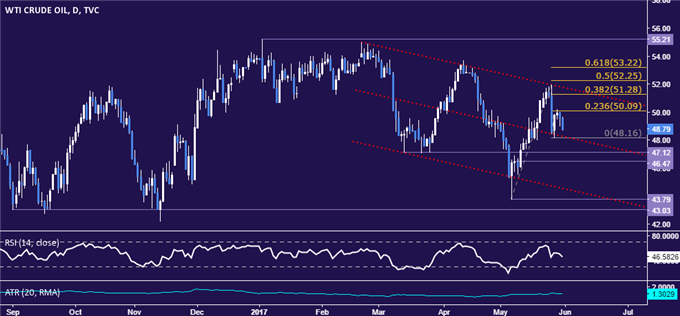 Crude Oil Prices Retreat as Markets Await US Inventory Data