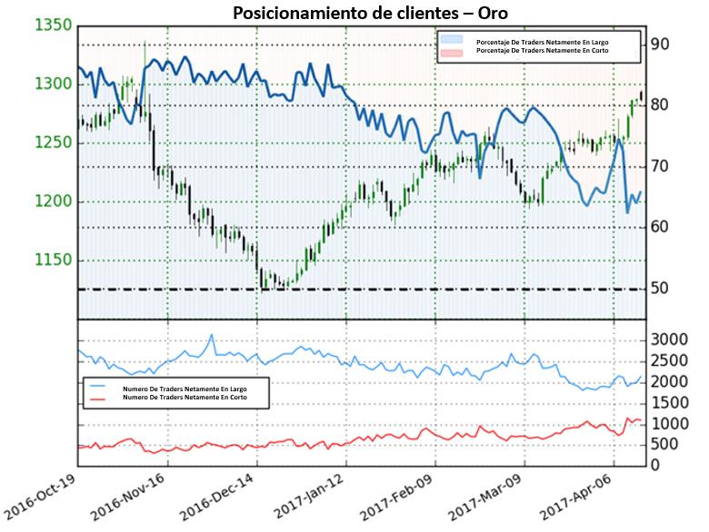 Panorama para el Oro poco claro ya que los traders cambian posicionamiento