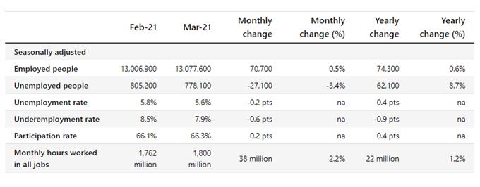 Australian Dollar Falls as Jobs Data Shows Decline in Full-Time Employment