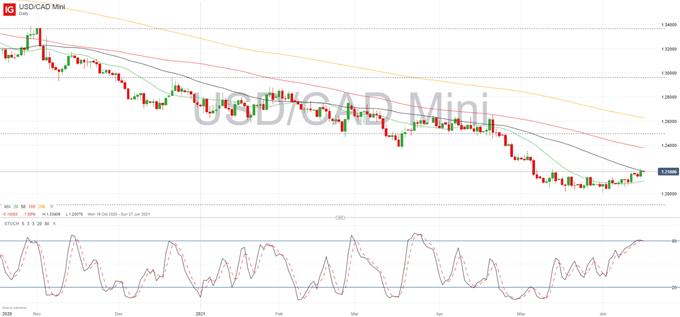 US Dollar Setup: USD/CAD, USD/JPY, EUR/USD Ahead of FOMC