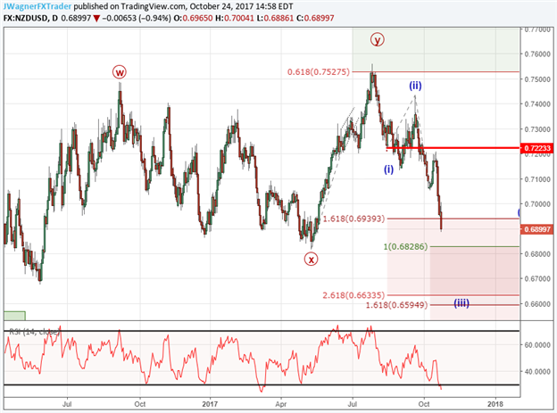 NZD/USD Elliott Wave Analysis: No Signs of a Bottom