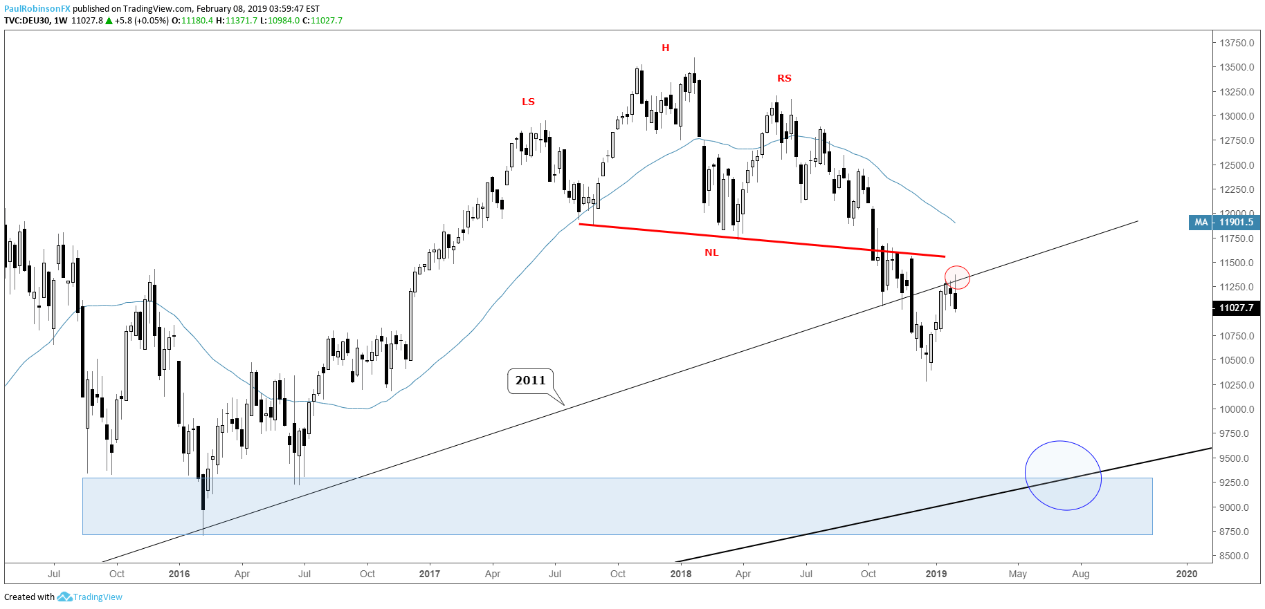Dax Weekly Chart 2017 T Line