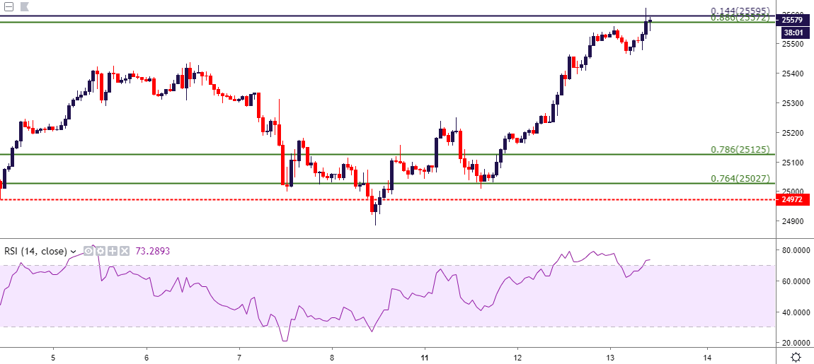 DJIA: Dow Rally Drives into Resistance - Can Bulls Continue to Push?