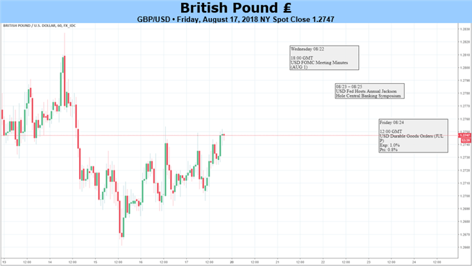 GBP: Brexit Concerns Continue to Outweigh Positive Economic Data