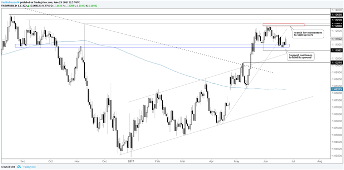 EURUSD Respects Support, Rally Back to 11300 in Store