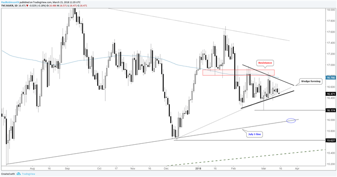 silver daily price chart with wedge below resistance