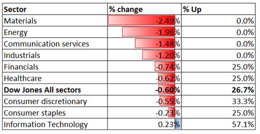 Dow Jones Retreats as Yields Fall, Regulatory Risk Weighs on Hang Seng Index