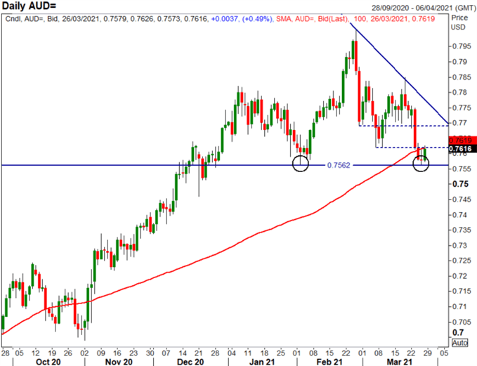 Australian Dollar Forecast: Key AUD/USD Set-Up Levels to Watch