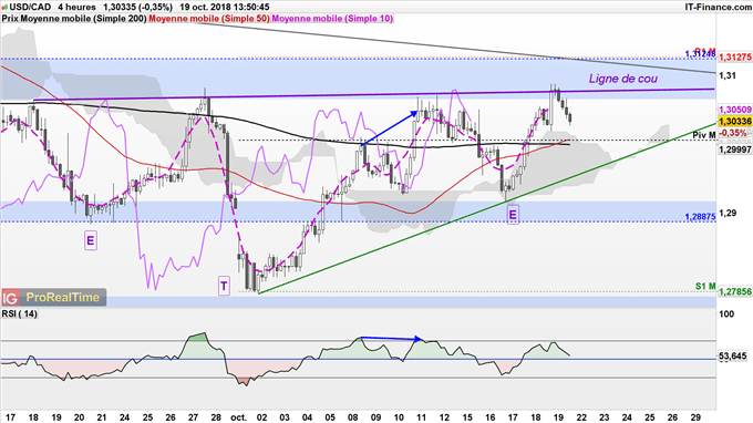 USD/CAD pourrait continuer à rebondir