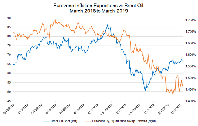 eurozone inflation expectations, brent oil