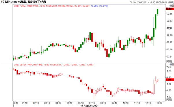 US Dollar Shoots Higher vs JPY on US Retail Sales