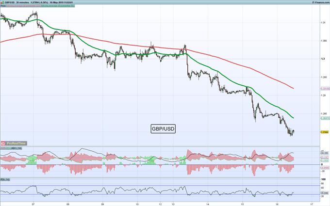 GBP/USD hoy: Posible respiro para la libra esterlina previo a caídas adicionales