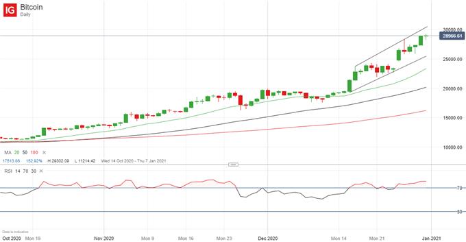 Latest BTC/USD price chart.