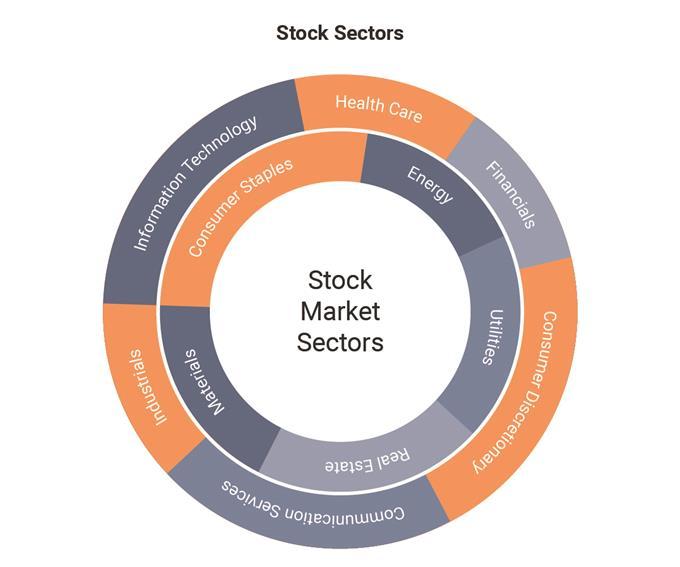 Các loại cổ phiếu mà bạn nên biết