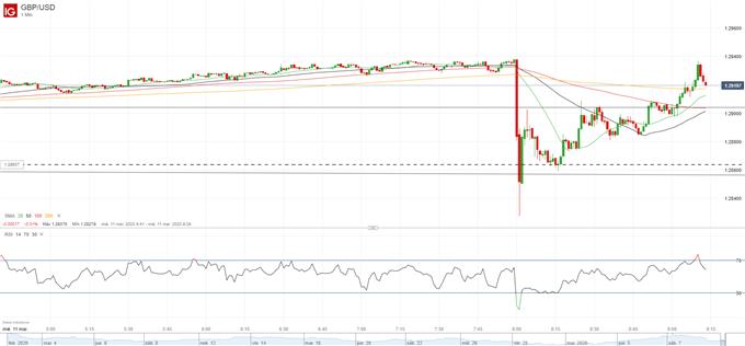 La libra se debilita ante un recorte de emergencia de 0.5% por parte del BOE
