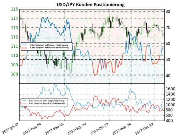 USD/JPY: Yen könnte eine Rallye einleiten