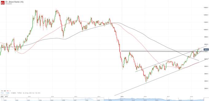 Öl - Brent Rohöl-Wochenbasis