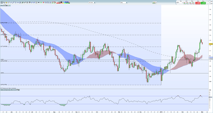 Sterling Weekly Technical Outlook: GBP Slipping But Still Positive