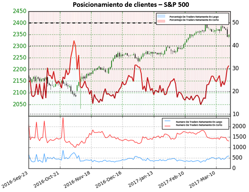 Pronóstico para el S&P 500 se revierte – Cambio de dirección Posible