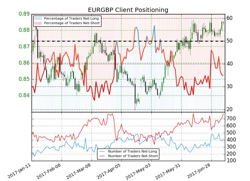 El Trading del NZD/USD y del EUR/GBP gracias al posicionamiento de los clientes