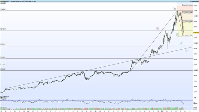 Gráfico de ProRealTime del precio del bitcoin (BTC/USD) en velas de 4 horas.