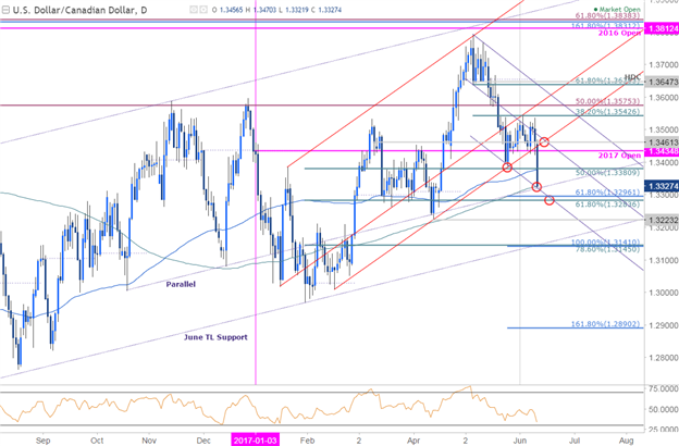 USD/CAD Freefalls into Critical Zone