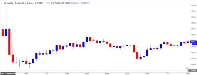 AUD/USD 5-Minute Chart