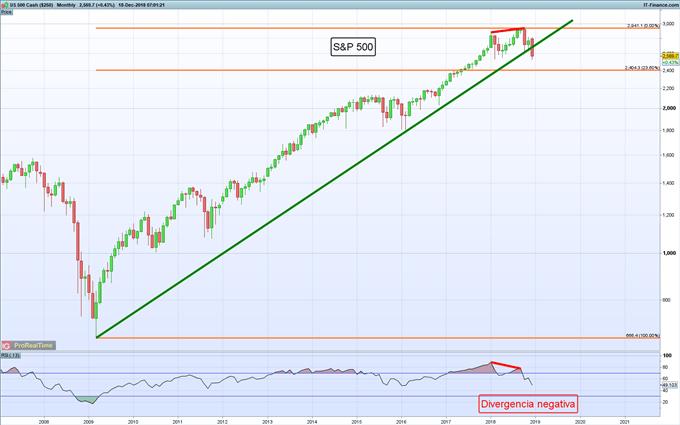 S&P 500 finalmente pausa masacre de tres días