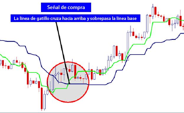 Análisis técnico: Estrategia de trading utilizando el indicador Ichimoku