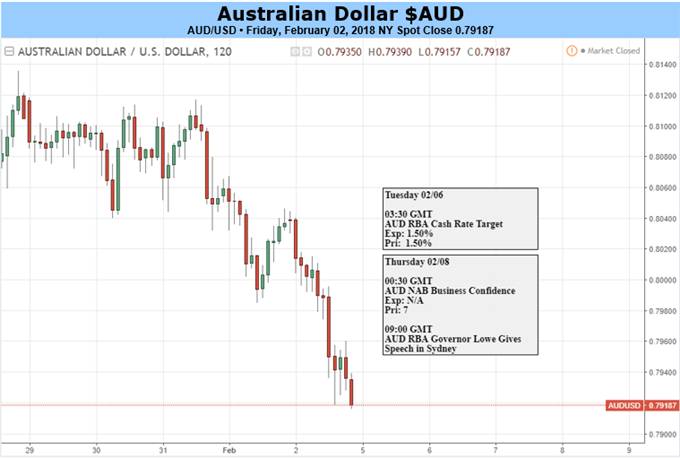 Australian Dollar Can't Hope For Much From RBA Policy Call