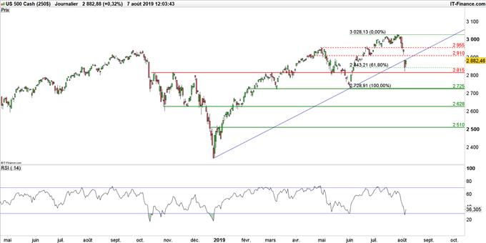 Graphique S&P 500 en données journalières