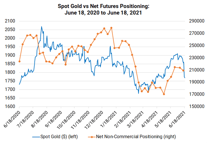 Weekly Fundamental Gold Price Forecast: The Tides Have Turned