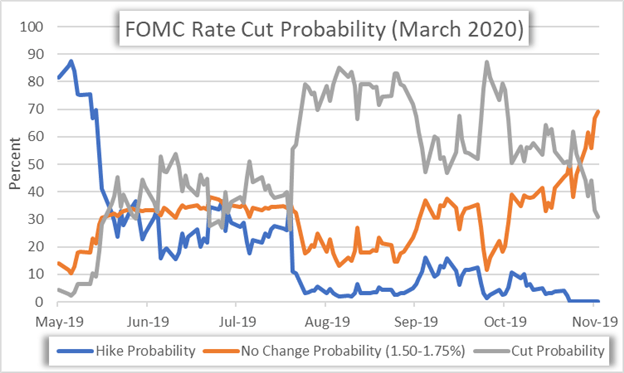 FOMC Rate Cut Expectations Chart