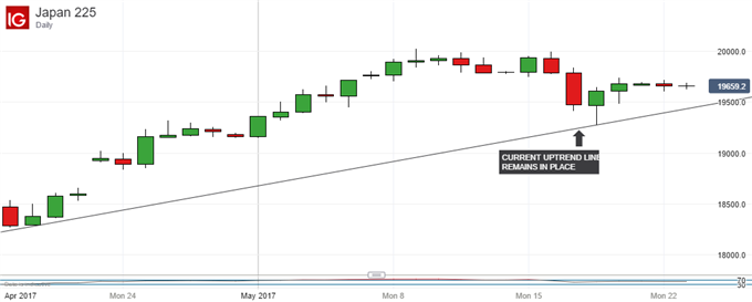 Nikkei 225 Technical Analysis: Nasty Slip Did No Lasting Damage