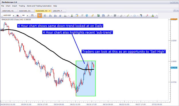 The Time Frames of Trading