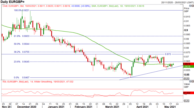 GBP/USD Challenges Peak, EUR/GBP Unlikely to Break Out