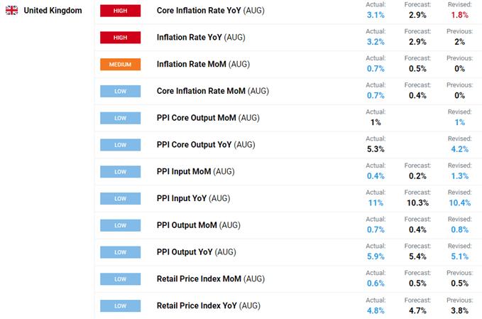 UK inflation data.